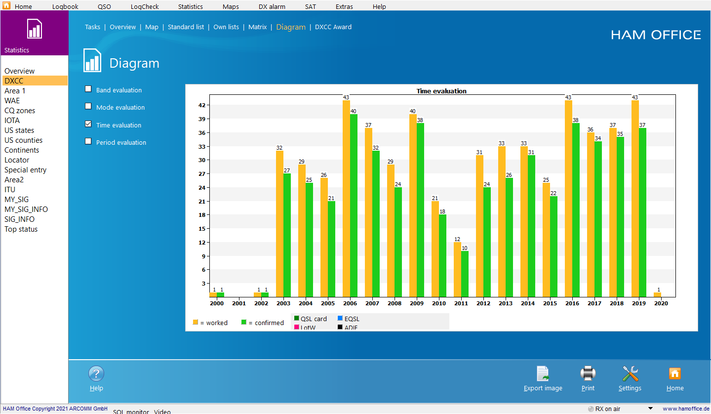 qso-evaluation diagram time evaluation hamoffice my amateur radio logbook